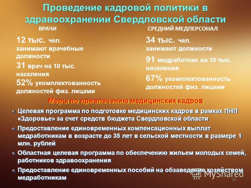 Проведение кадровой политики в здравоохранении Свердловской области ВРАЧИ 12 тыс. чел. занимают врачебные должности 31 врач на 10 тыс. населения 52% укомплектованность должностей физ. лицами СРЕДНИЙ МЕДПЕРСОНАЛ 34 тыс. чел. занимают должности 91 медр