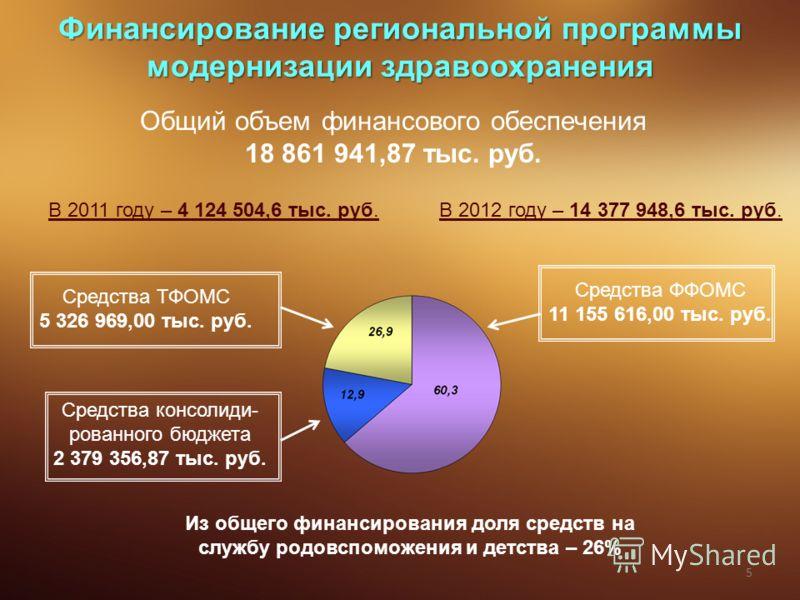 Финансирование региональной программы модернизации здравоохранения Общий объем финансового обеспечения 18 861 941,87 тыс. руб. В 2011 году – 4 124 504,6 тыс. руб.В 2012 году – 14 377 948,6 тыс. руб. Средства ТФОМС 5 326 969,00 тыс. руб. Средства ФФОМ