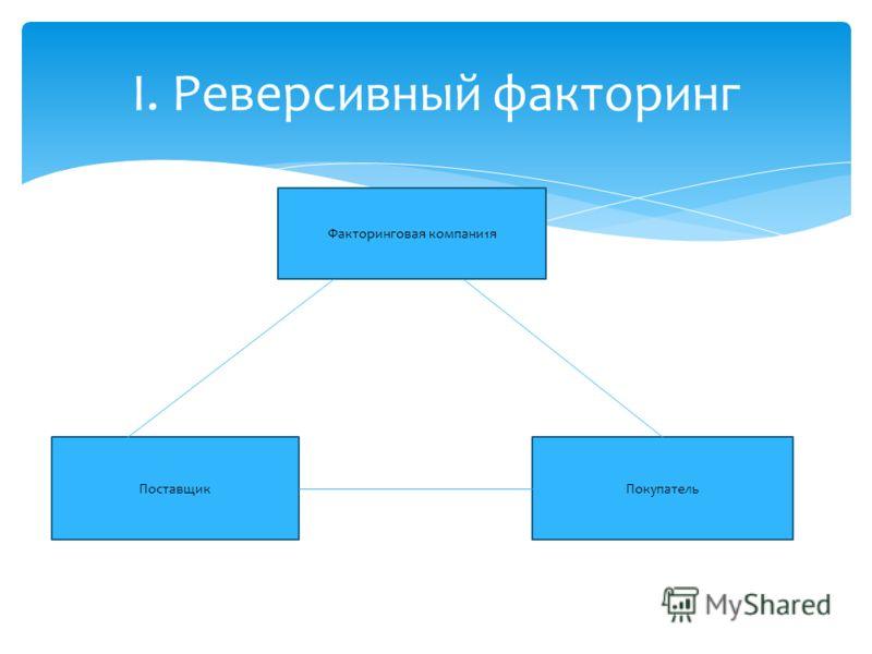 I. Реверсивный факторинг Факторинговая компани1я ПоставщикПокупатель