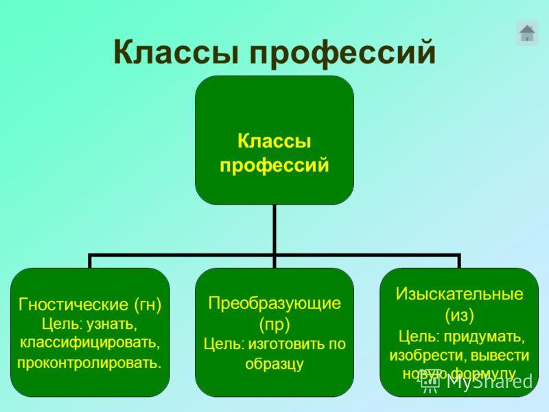 Классы профессий Гностические (гн) Цель: узнать, классифицировать, проконтролировать. Преобразующие (пр) Цель: изготовить по образцу Изыскательные (из) Цель: придумать, изобрести, вывести новую формулу