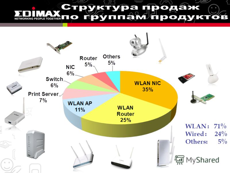 WLAN : 71% Wired : 24% Others: 5%