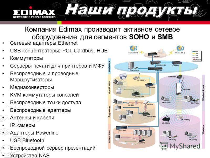 Сетевые адаптеры Ethernet USB концентраторы: PCI, Cardbus, HUB Коммутаторы Серверы печати для принтеров и МФУ Беспроводные и проводные Маршрутизаторы Медиаконверторы KVM коммутаторы консолей Беспроводные точки доступа Беспроводные адаптеры Антенны и