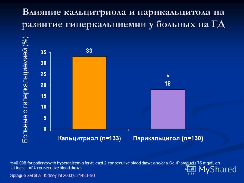 * Больные с гиперкальциемией (%) Влияние кальцитриола и парикальцитола на развитие гиперкальциемии у больных на ГД *p=0.008 for patients with hypercalcemia for at least 2 consecutive blood draws and/or a Ca P product >75 mg/dL on at least 1 of 4 cons