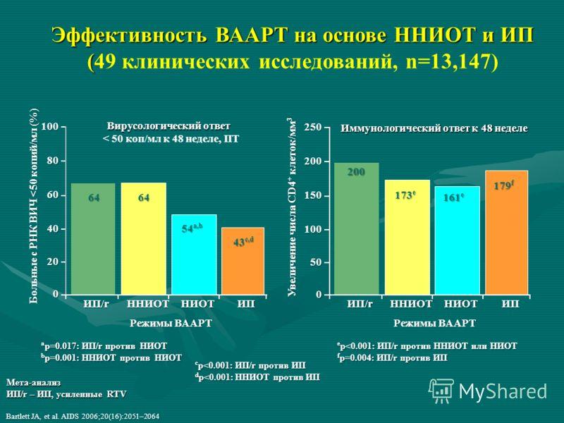 Bartlett JA, et al. AIDS 2006;20(16):2051–2064 Мета-анализ ИП/r – ИП, усиленные RTV Больные с РНК ВИЧ
