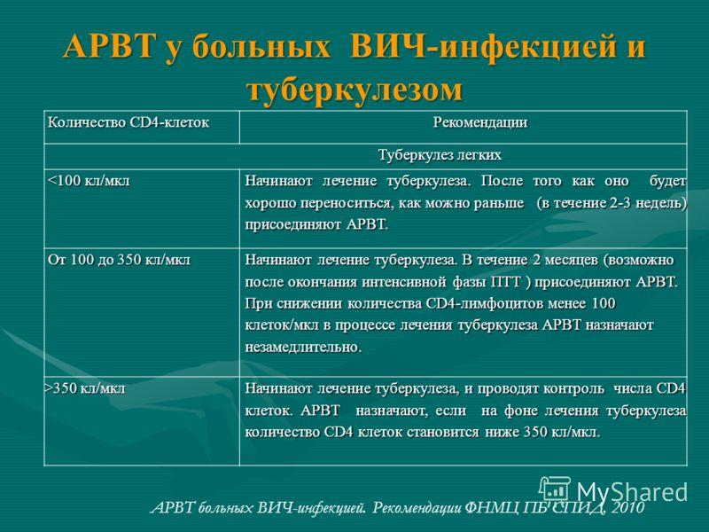 АРВТ у больных ВИЧ-инфекцией и туберкулезом Количество CD4-клеток Количество CD4-клетокРекомендации Туберкулез легких Туберкулез легких