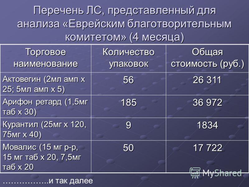 Перечень ЛС, представленный для анализа «Еврейским благотворительным комитетом» (4 месяца) Торговое наименование Количество упаковок Общая стоимость (руб.) Актовегин (2мл амп х 25; 5мл амп х 5) 56 26 311 Арифон ретард (1,5мг таб х 30) 185 36 972 Кура