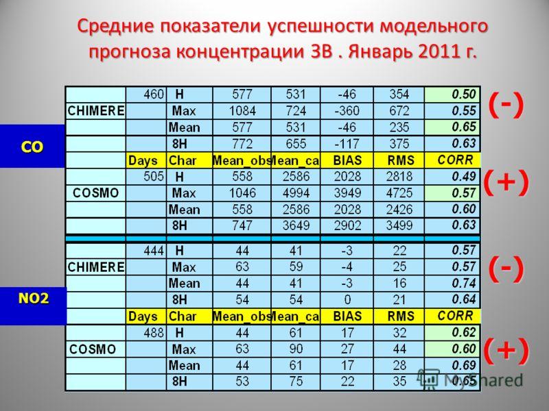 Средние показатели успешности модельного прогноза концентрации ЗВ. Январь 2011 г. СО NO2 (+) (+) (-) (-)
