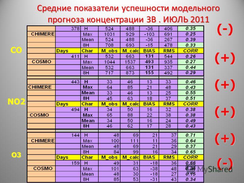 Средние показатели успешности модельного прогноза концентрации ЗВ. ИЮЛЬ 2011 СО NO2 О3О3О3О3 (-) (-) (+) (+) (+) (+)