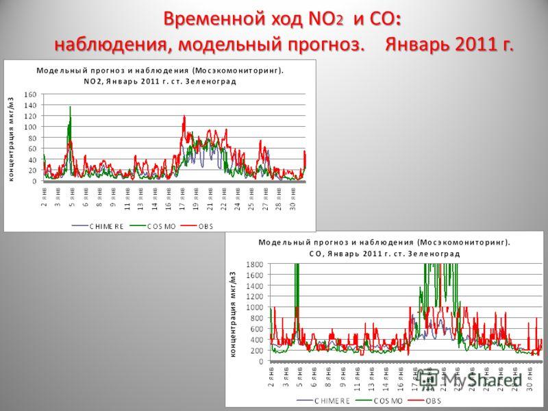 Временной ход NO 2 и CO: наблюдения, модельный прогноз. Январь 2011 г.