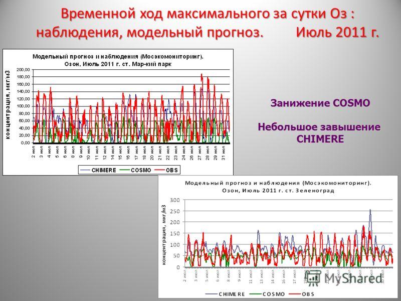 Временной ход максимального за сутки Oз : наблюдения, модельный прогноз. Июль 2011 г. Занижение COSMO Небольшое завышение CHIMERE
