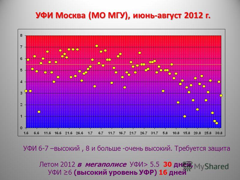 УФИ Москва (МО МГУ), июнь-август 2012 г. УФИ 6-7 –высокий, 8 и больше -очень высокий. Требуется защита Летом 2012 в мегаполисе УФИ> 5.5 30 дней, УФИ 6 (высокий уровень УФР) 16 дней