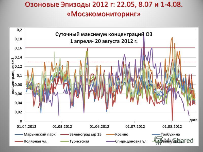 Озоновые Эпизоды 2012 г: 22.05, 8.07 и 1-4.08. «Мосэкомониторинг»