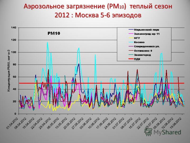 Аэрозольное загрязнение (PM 10 ) теплый сезон 2012 : Москва 5-6 эпизодов
