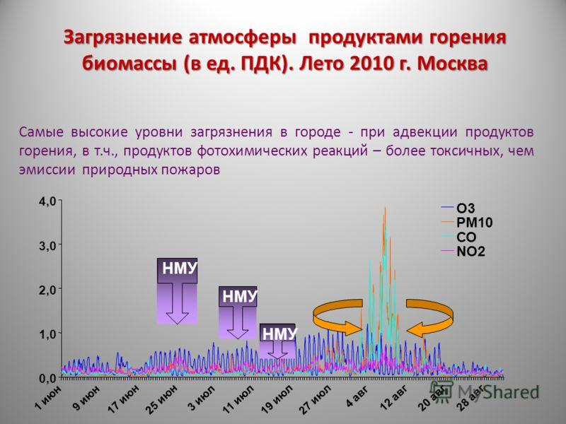 Загрязнение атмосферы продуктами горения биомассы (в ед. ПДК). Лето 2010 г. Москва Самые высокие уровни загрязнения в городе - при адвекции продуктов горения, в т.ч., продуктов фотохимических реакций – более токсичных, чем эмиссии природных пожаров