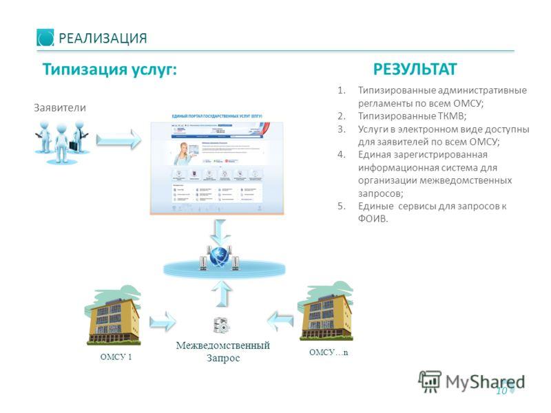 10 ОМСУ 1 ОМСУ…n Заявители 1.Типизированные административные регламенты по всем ОМСУ; 2.Типизированные ТКМВ; 3.Услуги в электронном виде доступны для заявителей по всем ОМСУ; 4.Единая зарегистрированная информационная система для организации межведом