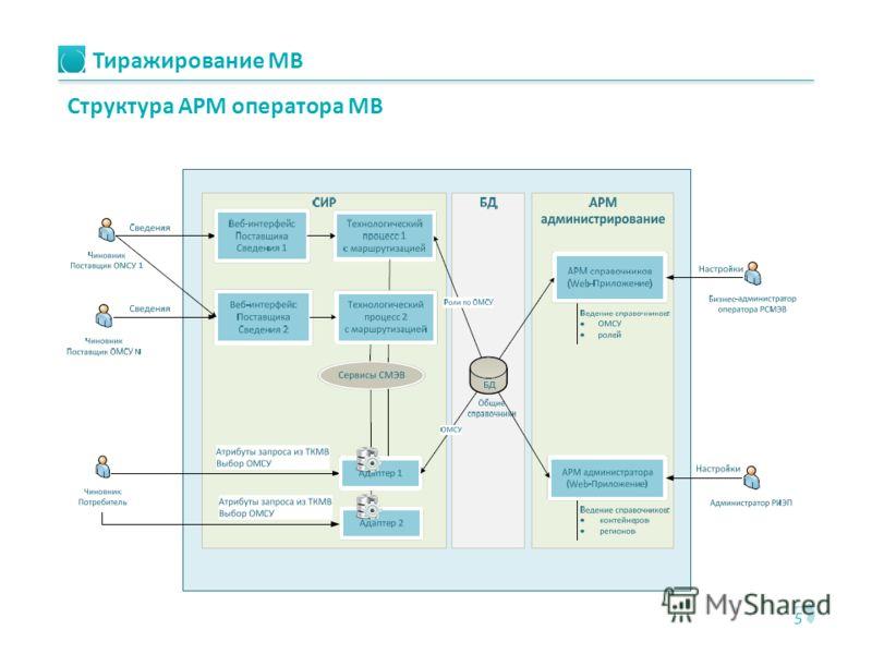 Тиражирование МВ 5 Структура АРМ оператора МВ