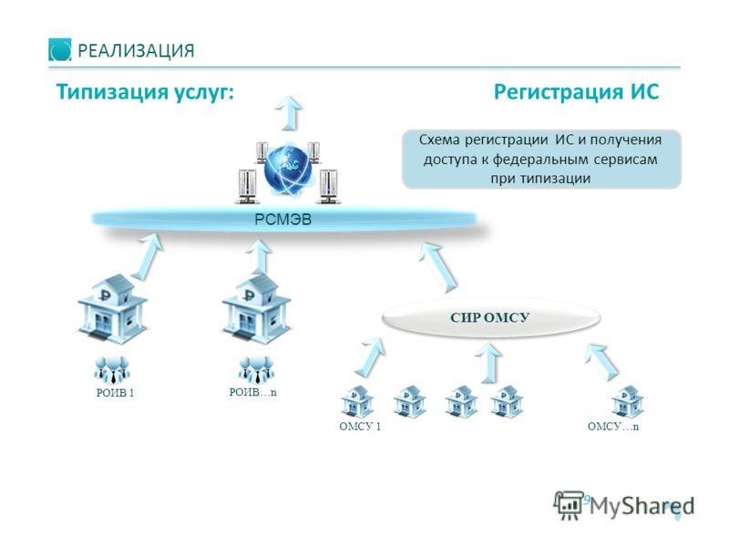 9 РОИВ 1 Схема регистрации ИС и получения доступа к федеральным сервисам при типизации РОИВ…n РСМЭВ ОМСУ 1ОМСУ…n СИР ОМСУ РЕАЛИЗАЦИЯ Типизация услуг: Регистрация ИС