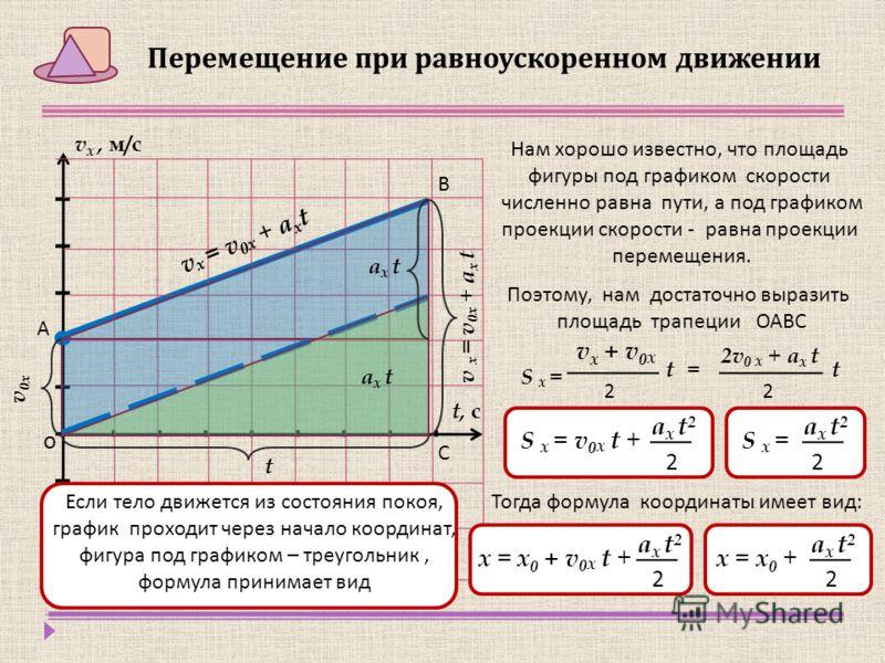 t, с v х, м/с v 0х v x = v 0 x + a х t Перемещение при равноускоренном движении Нам хорошо известно, что площадь фигуры под графиком скорости численно равна пути, а под графиком проекции скорости - равна проекции перемещения. Поэтому, нам достаточно