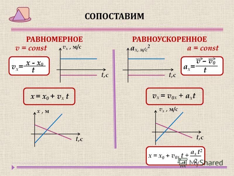 СОПОСТАВИМ РАВНОМЕРНОЕРАВНОУСКОРЕННОЕ v = const a = const х - х 0 t v – v 0 t ax=ax=vx=vx= v х, м/с t,сt,с t,сt,с а x, м/с 2 х = х 0 + v x t v x = v 0 x + a х t x, м t,сt,с v x, м/с t,сt,с x = x 0 + v 0 x t + a х t 2 2
