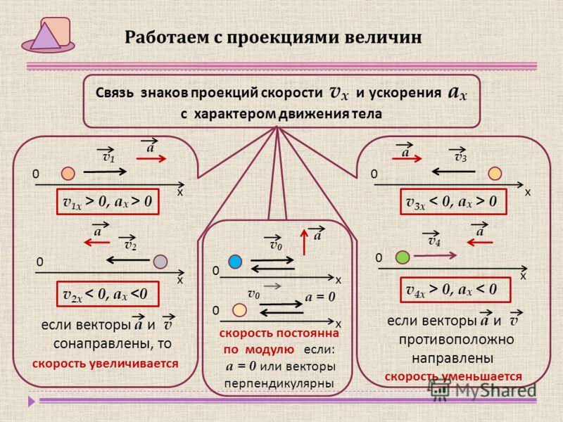 Работаем с проекциями величин Связь знаков проекций скорости v x и ускорения а x с характером движения тела v 1 x > 0, а x > 0 v 3x 0 v1v1 а х 0 v2v2 а х 0 v 2x < 0, а x  0, a x < 0 v3v3 а х 0 v4v4 а х 0 если векторы а и v противоположно направлены v