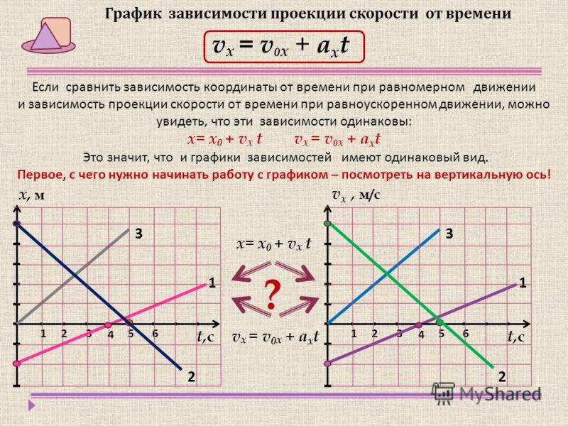 График зависимости проекции скорости от времени v x = v 0 x + a х t 321 1 65 t,сt,с 4 2 3 321 1 65 t,сt,с 4 2 3 х, м v х, м/с Если сравнить зависимость координаты от времени при равномерном движении и зависимость проекции скорости от времени при равн