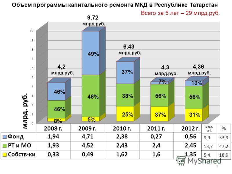 2 8% 46% 5% 46% 49% 25% 38% 37% 56% 7% 31% 56% 13% 4,2 млрд.руб. Объем программы капитального ремонта МКД в Республике Татарстан 9,72 млрд.руб. 6,43 млрд.руб. 4,3 млрд.руб. 4,36 млрд.руб. млрд. руб. % 9,933,9 13,747,2 5,418,9 Всего за 5 лет – 29 млрд