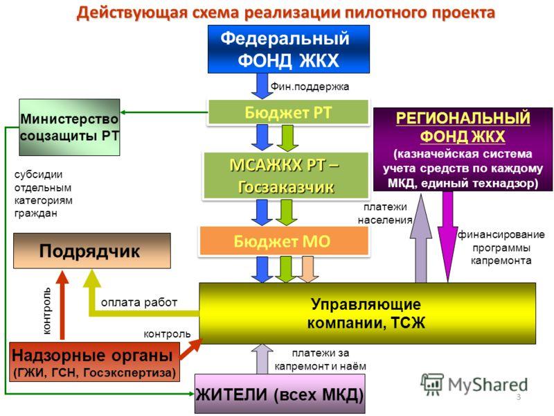 Федеральный ФОНД ЖКХ Бюджет РТ