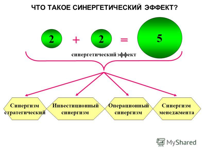 += 22 5 синергетический эффект Синергизм стратегический Инвестиционный синергизм Операционный синергизм Синергизм менеджмента ЧТО ТАКОЕ СИНЕРГЕТИЧЕСКИЙ ЭФФЕКТ?