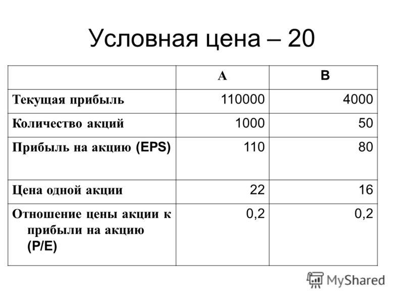 Условная цена – 20 А B Текущая прибыль 1100004000 Количество акций 100050 Прибыль на акцию (EPS)11080 Цена одной акции 2216 Отношение цены акции к прибыли на акцию (P/E) 0,2