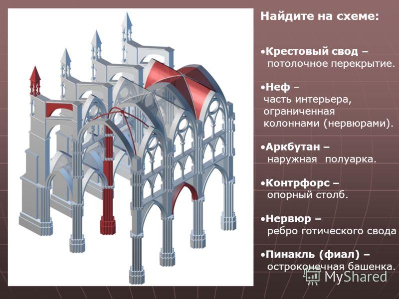 Крестовый свод – потолочное перекрытие. Неф – часть интерьера, ограниченная колоннами (нервюрами). Аркбутан – наружная полуарка. Контрфорс – опорный столб. Нервюр – ребро готического свода Пинакль (фиал) – остроконечная башенка. Найдите на схеме: