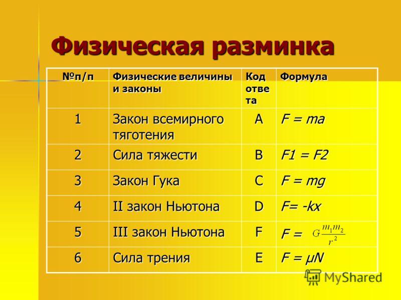 Физическая разминка п/пп/пп/пп/п Физические величины и законы Код отве та Формула 1 Закон всемирного тяготения А F = ma 2 Сила тяжести В F1 = F2 3 Закон Гука С F = mg 4 II закон Ньютона D F= -kx 5 III закон Ньютона F F =F =F =F = 6 Сила трения E F =