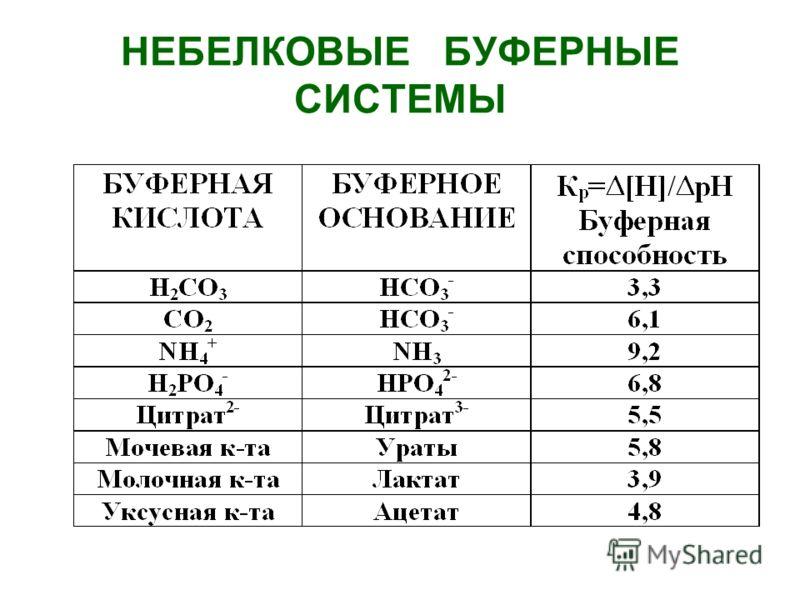 БУФЕРНЫЕ СИСТЕМЫ КРОВИ Белковый буфер (альбумин плазмы) [ R - OH ] pH = pK d + log ------------; pK d = 7,4 [ R - H] Гемоглобиновый буфер Формула Гендерсона-Гассельбаха такая же как и у белкового буфера, однако: у дезоксигемоглобина pK d > чем у альб