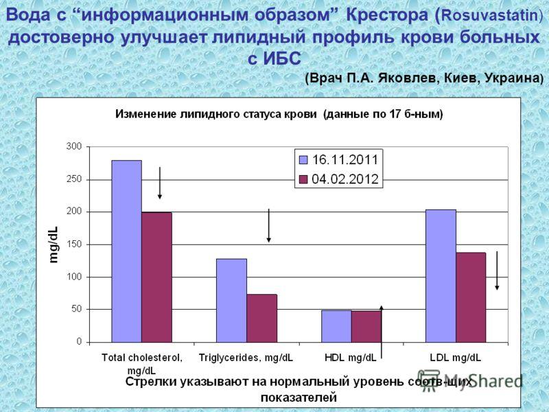 Вода с информационным образом Крестора ( Rosuvastatin) достоверно улучшает липидный профиль крови больных с ИБС (Врач П.А. Яковлев, Киев, Украина )