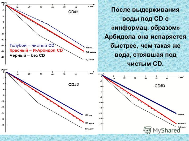 Голубой – чистый CD Красный – И-Арбидол CD Черный – без СD CD#1 CD#2 CD#3 После выдерживания воды под CD c «информац. образом» Арбидола она испаряется быстрее, чем такая же вода, стоявшая под чистым CD.