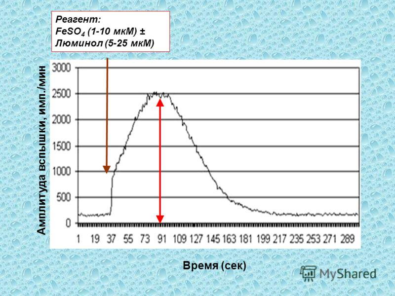 Амплитуда вспышки, имп./мин Counts/sec Время (сек) Реагент: FeSO 4 (1-10 мкМ) ± Люминол (5-25 мкМ)
