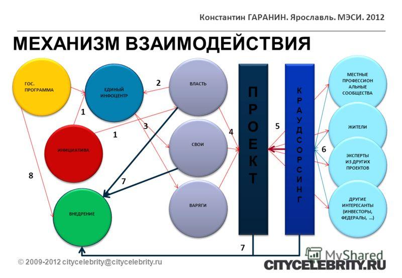 МЕХАНИЗМ ВЗАИМОДЕЙСТВИЯ © 2009-2012 citycelebrity@citycelebrity.ru ИНИЦИАТИВА ВЛАСТЬ ЕДИНЫЙ ИНФОЦЕНТР ЕДИНЫЙ ИНФОЦЕНТР СВОИ ВАРЯГИ МЕСТНЫЕ ПРОФЕССИОН АЛЬНЫЕ СООБЩЕСТВА ЖИТЕЛИ ЭКСПЕРТЫ ИЗ ДРУГИХ ПРОЕКТОВ ЭКСПЕРТЫ ИЗ ДРУГИХ ПРОЕКТОВ ДРУГИЕ ИНТЕРЕСАНТЫ