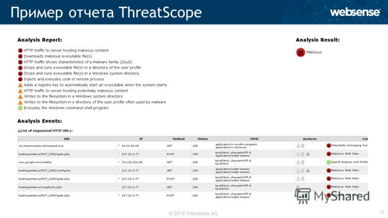© 2012 Websense, Inc. Пример отчета ThreatScope 14