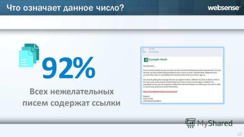 92 % Что означает данное число? Всех нежелательных писем содержат ссылки 15