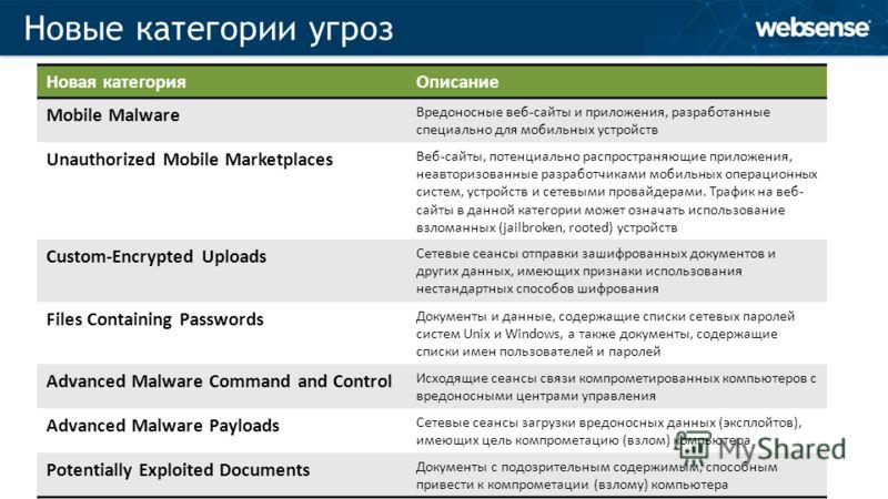 © 2012 Websense, Inc. Новые категории угроз Новая категорияОписание Mobile Malware Вредоносные веб-сайты и приложения, разработанные специально для мобильных устройств Unauthorized Mobile Marketplaces Веб-сайты, потенциально распространяющие приложен