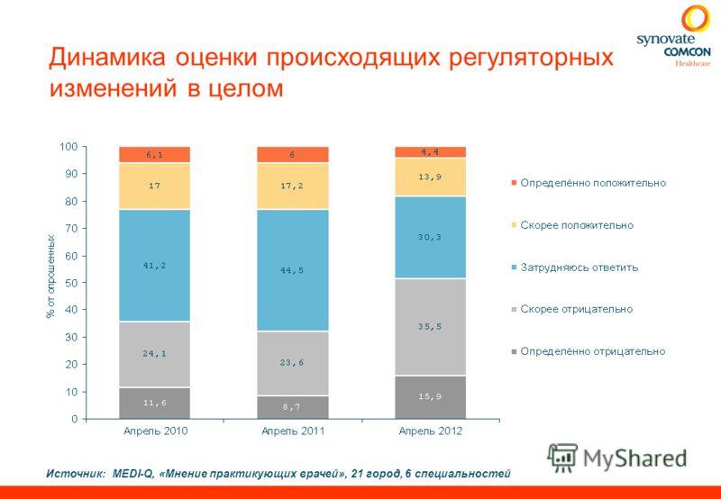 Динамика оценки происходящих регуляторных изменений в целом Источник:MEDI-Q, «Мнение практикующих врачей», 21 город, 6 специальностей