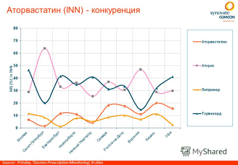 Аторвастатин (INN) - конкуренция Source: PrIndex, Doctors Prescription Monitoring, 8 cities