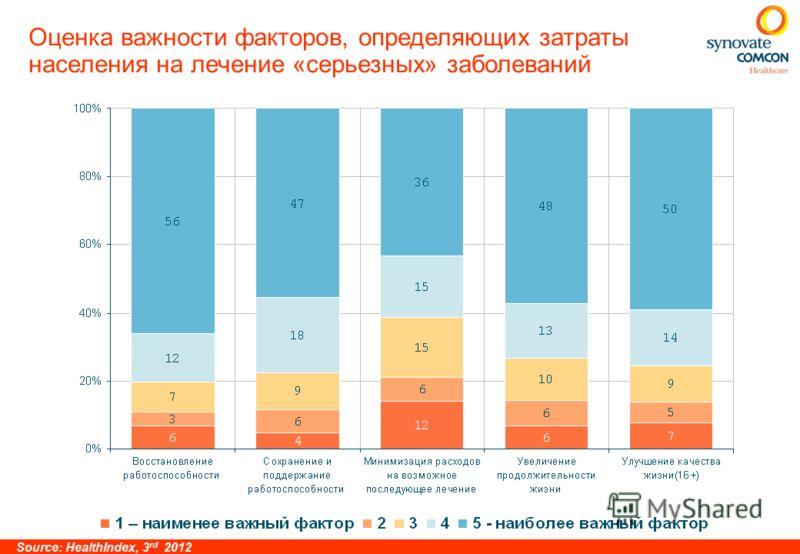 Оценка важности факторов, определяющих затраты населения на лечение «серьезных» заболеваний Source: HealthIndex, 3 rd 2012