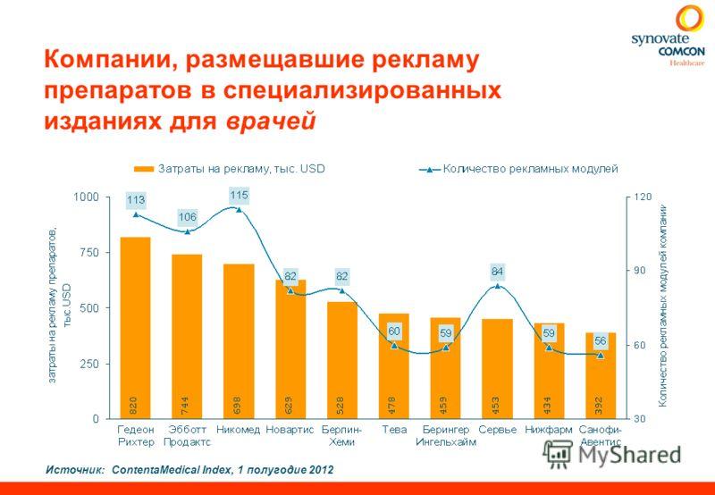Источник:ContentaMedical Index, 1 полугодие 2012 Компании, размещавшие рекламу препаратов в специализированных изданиях для врачей