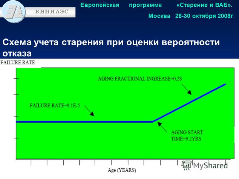 Схема учета старения при оценки вероятности отказа Европейская программа «Старение и ВАБ». Москва 28-30 октября 2008г.