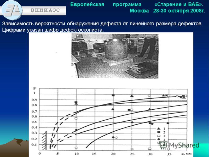 Европейская программа «Старение и ВАБ». Москва 28-30 октября 2008г. Зависимость вероятности обнаружения дефекта от линейного размера дефектов. Цифрами указан шифр дефектоскописта.