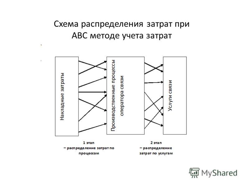 Схема распределения затрат при АВС методе учета затрат