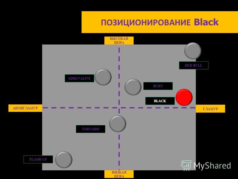 ПОЗИЦИОНИРОВАНИЕ Black ВЫСОКАЯ ЦЕНА НИЗКАЯ ЦЕНА АНТИГЛАМУР ГЛАМУР BURN FLASH-UP ADRENALINE RED BULL TORNADO BLACK