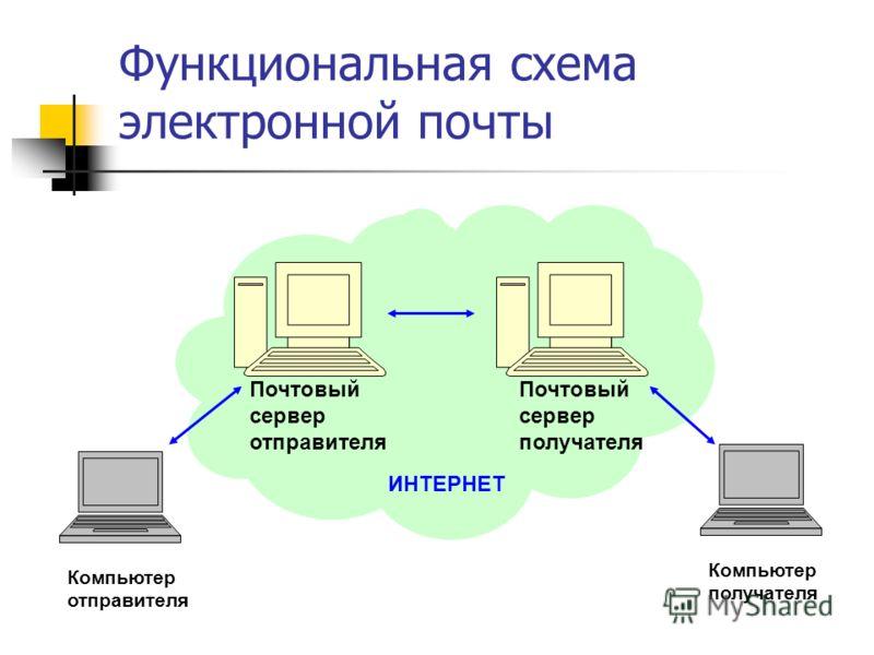Функциональная схема электронной почты Компьютер отправителя Компьютер получателя ИНТЕРНЕТ Почтовый сервер отправителя Почтовый сервер получателя