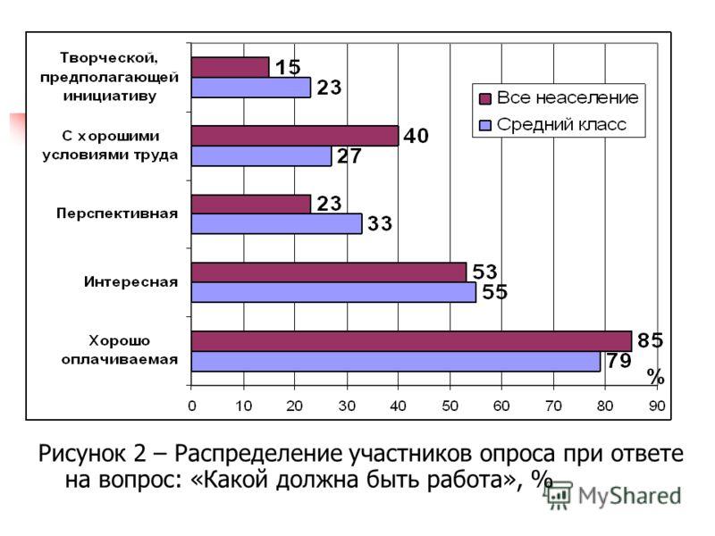 Рисунок 2 – Распределение участников опроса при ответе на вопрос: «Какой должна быть работа», %