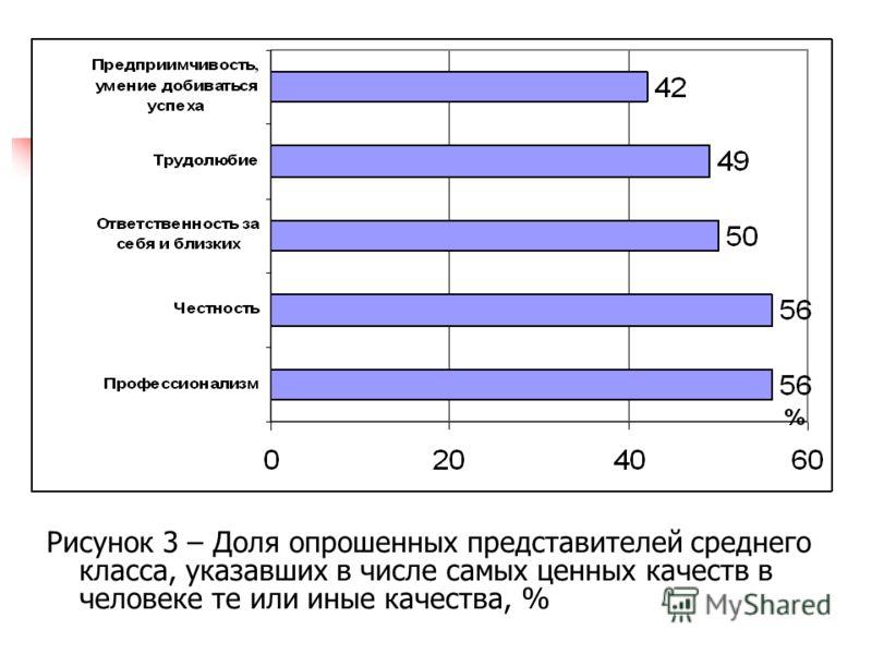 Рисунок 3 – Доля опрошенных представителей среднего класса, указавших в числе самых ценных качеств в человеке те или иные качества, %